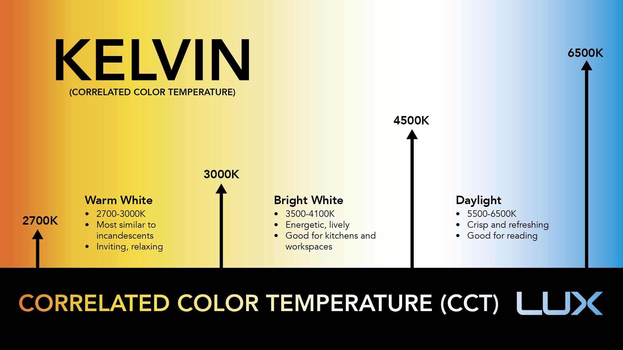 Temperatura Barwowa Jaką Wybrać Blog Led